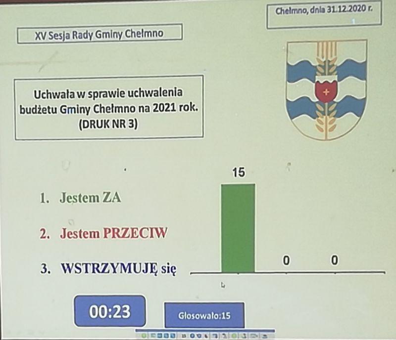 Wynik głosowania radnych w spr...